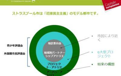交通計画PDUと都市計画PLU 3 合意形成